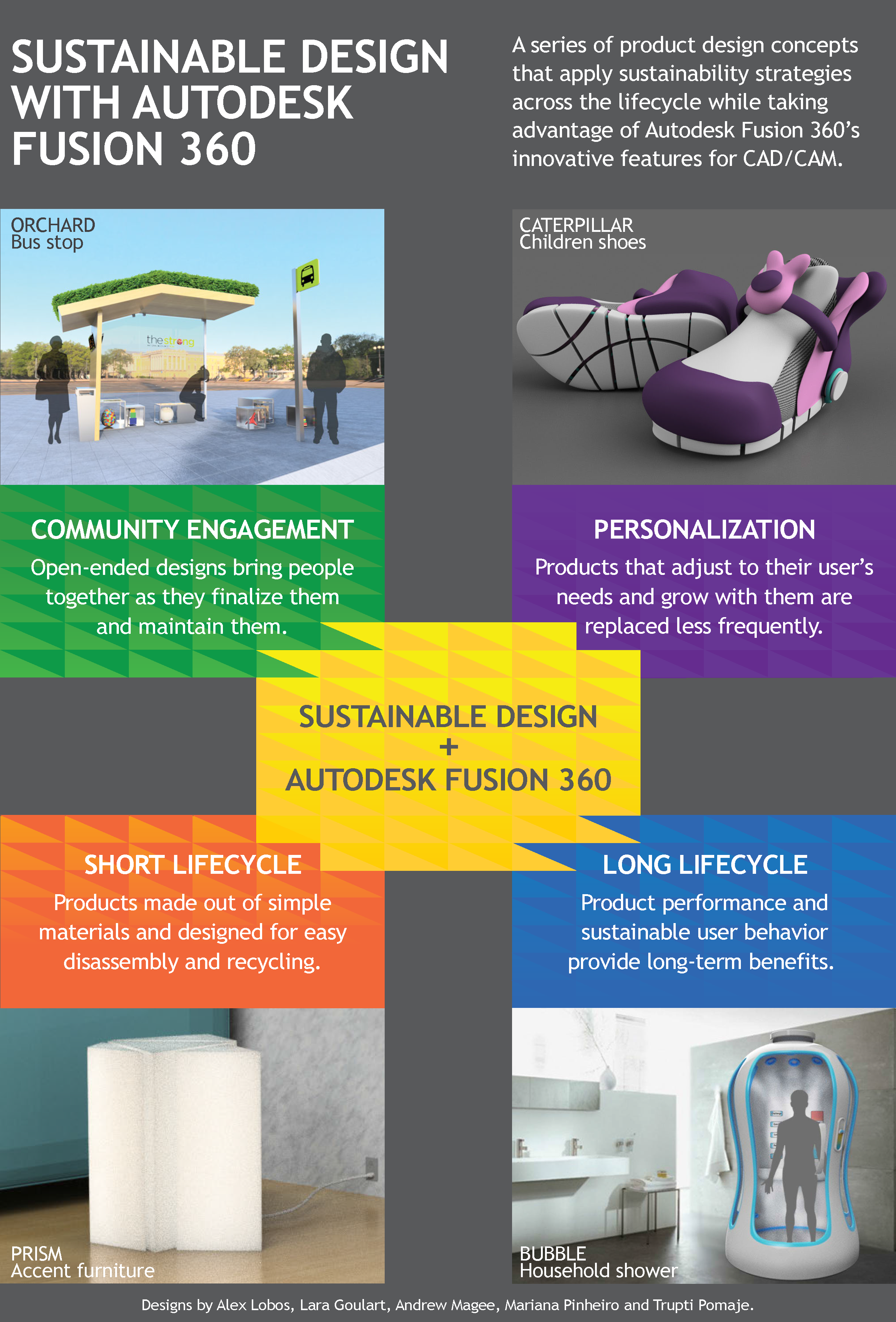 Sustainable design & Fusion 360 | College of Art and Design